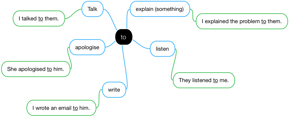 A diagram of verbs used with 'to'.