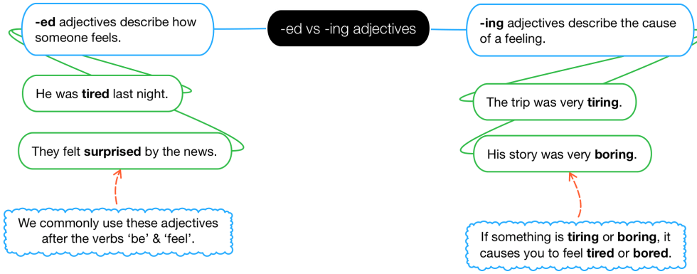 Diagram explaining the difference between -ed and -ing adjectives