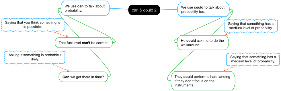 Diagram of how to use can & could for probability / likelihood.