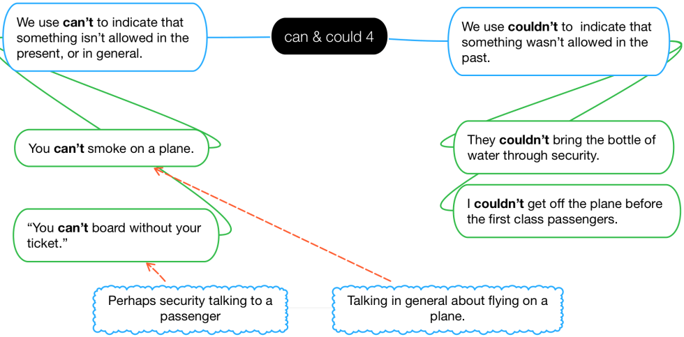 Diagram of how to use can & could to say that something isn't allowed.