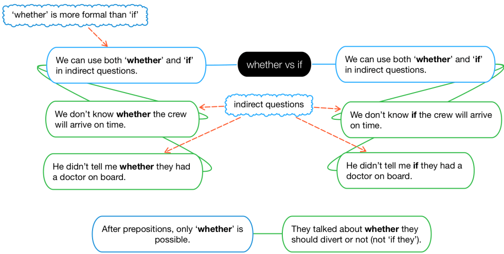 Diagram showing the differences between 'whether' and 'if'.