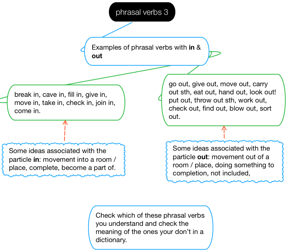Diagram of phrasal verbs with the particles 'in' and 'out'.