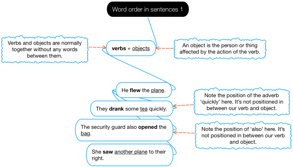 Structure Word Order In Sentences 1 Fly High English