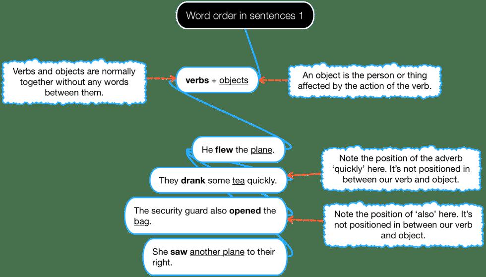 Diagram of word order in sentences.