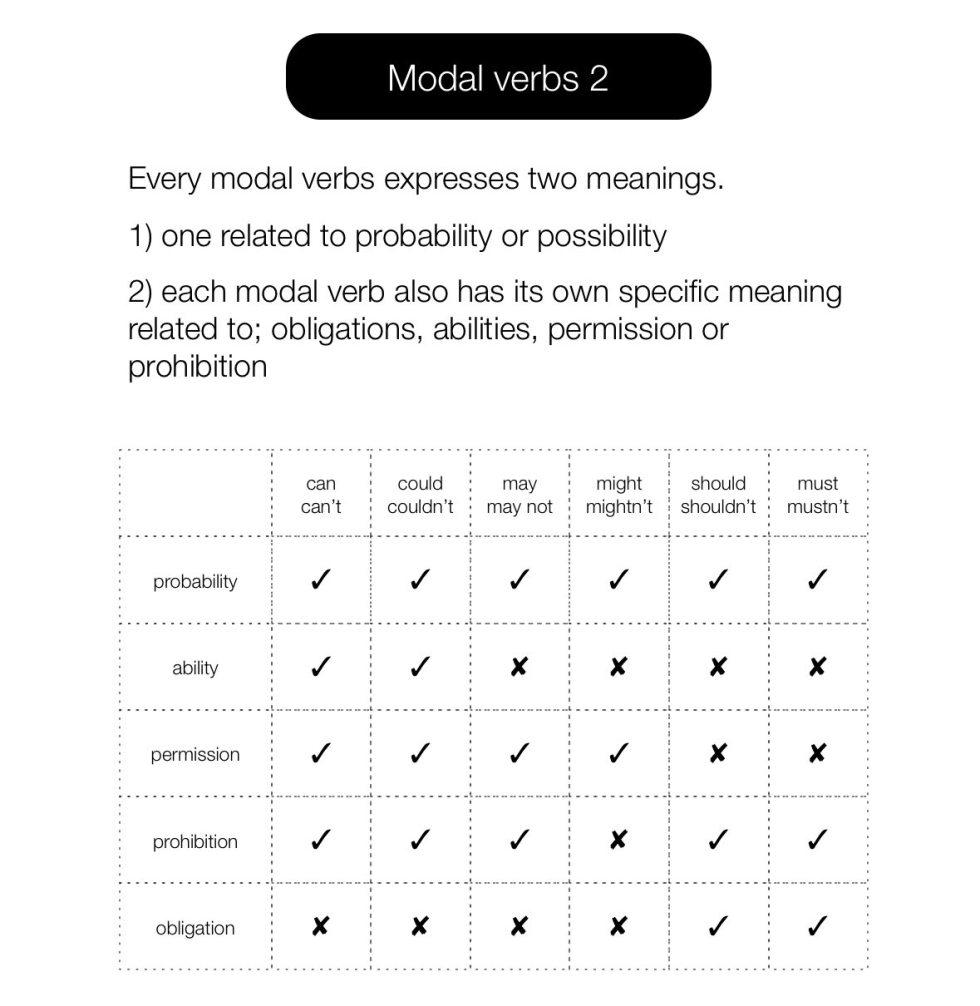 A table for the uses of modal verbs.
