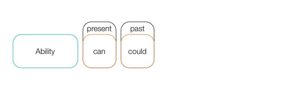 Time reference for modal verbs.