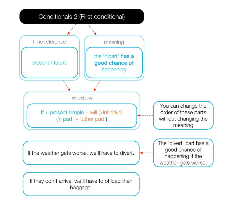 Diagram of the form and use of the first conditional.