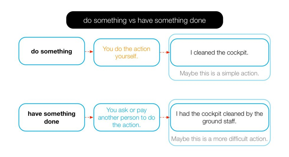 Diagram of the difference between 'do something' and 'have something done'.