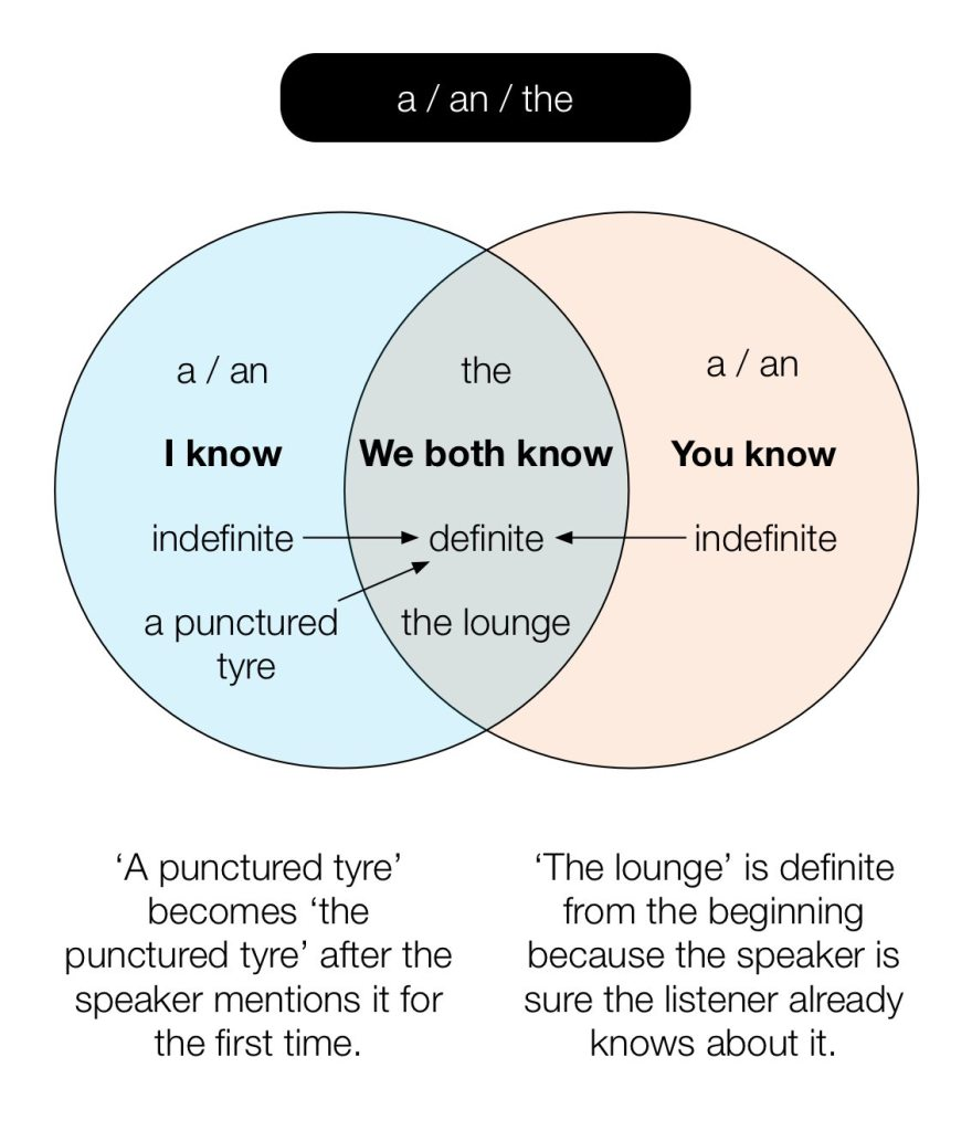 Diagram of how to use a, an & the.
