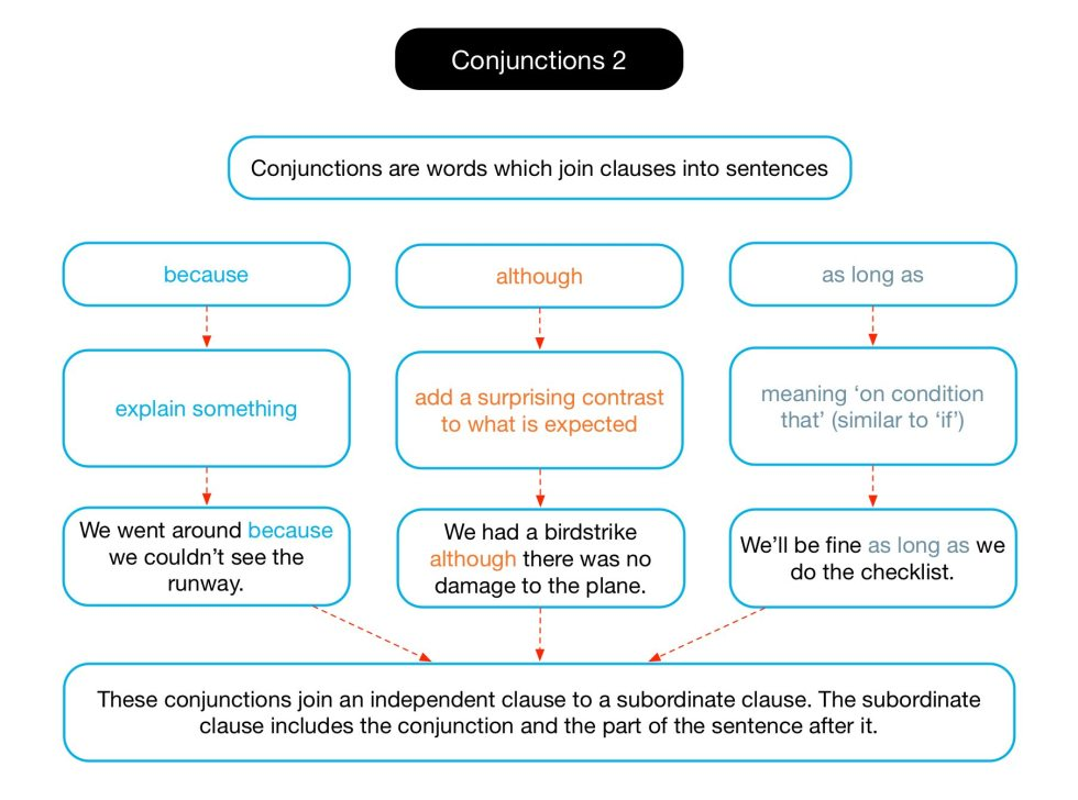 Diagram of how to use conjunctions.