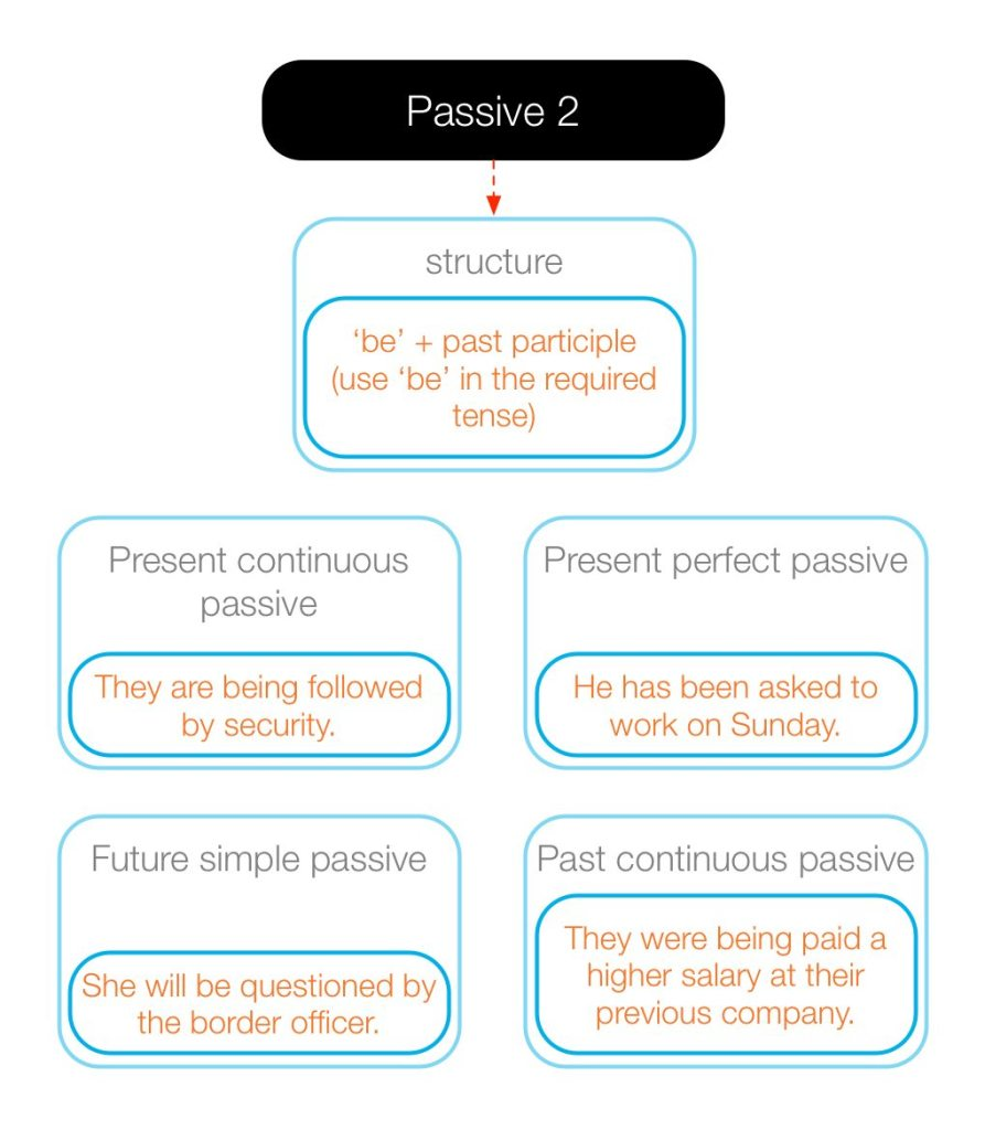 Diagram showing the form of some other passives.