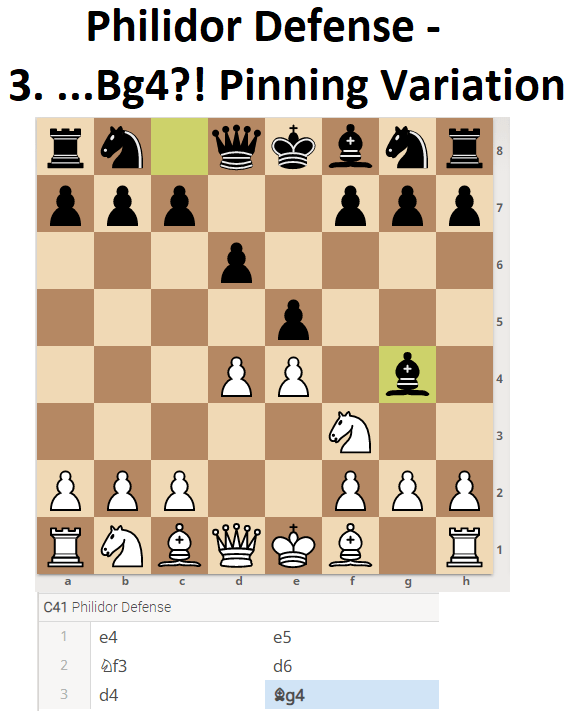 Pinning Variation (Chess Openings)