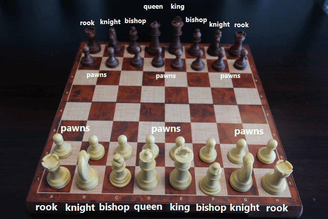 Chess Board Setup Picture with Names