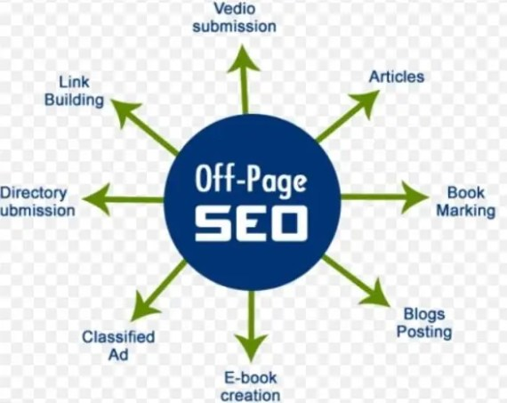 Off Page SEO Service