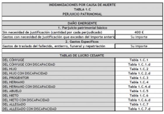 indemnizacion-por-muerte-en-accidente-de-trafico-tabla-1-c
