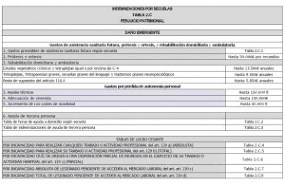 perjuicio-patrimonial-por-secuelas-tabla-2c