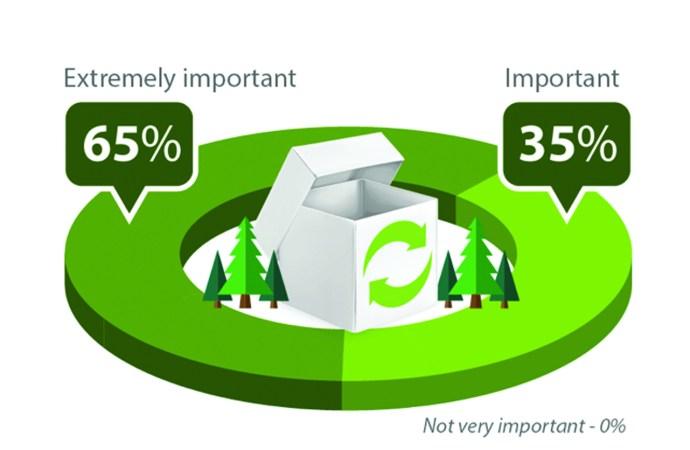 Cartonboard: the natural packaging choice