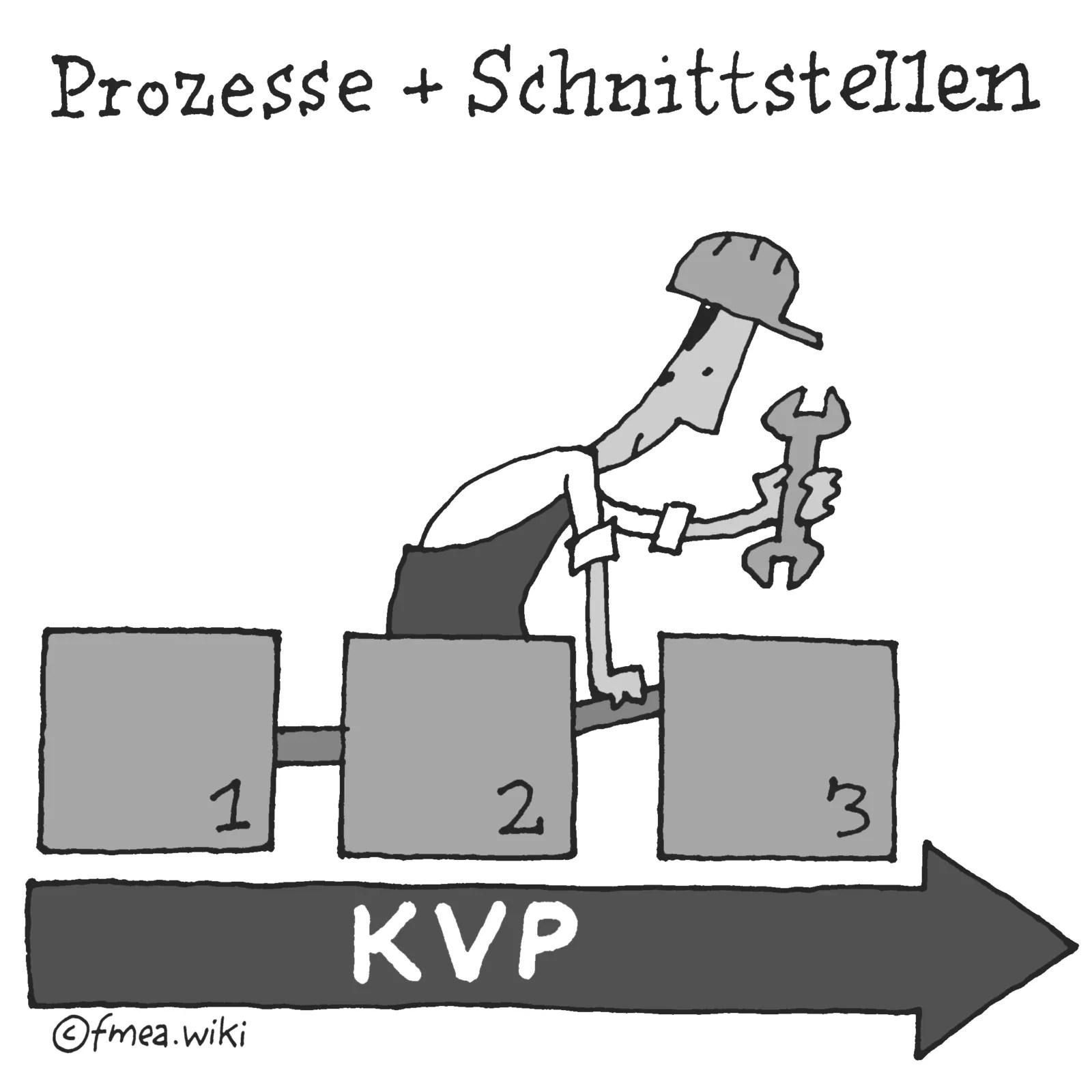 KVP Prozesse