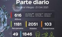 Parte diario situación covid-19 en el Partido de Gral Villegas al 21/04/22