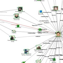 Network Diagram Excel Evinrude 115 Hp Wiring Data Visualization, Link Analysis, Social Analysis (sna) Software: Sentinel Visualizer ...