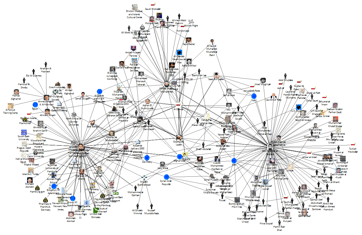 Social Network Analysis (SNA) Software with Sentinel