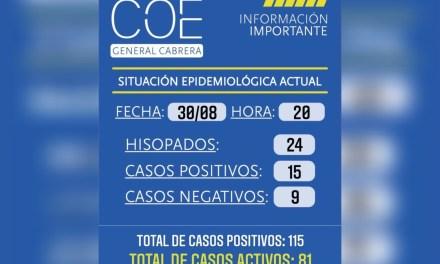 Cabrera:3 nuevas altas médicas, 15 nuevos casos positivos, total de casos activos 81