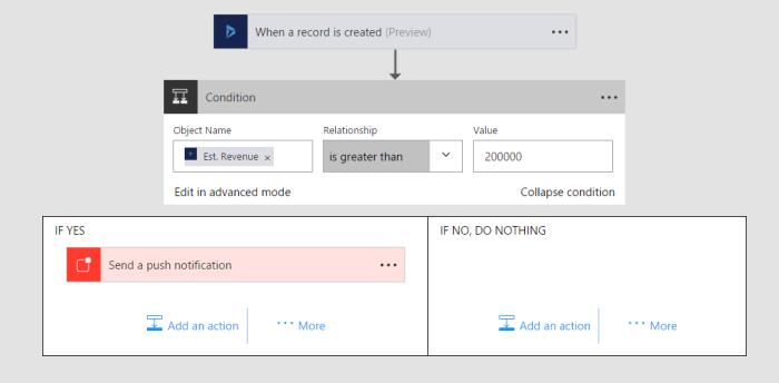 crm-notification-flow