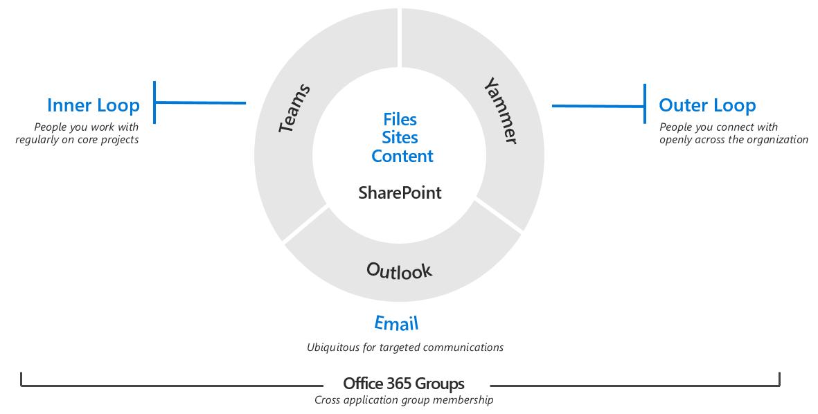 Microsoft Teams Collaboration Tools