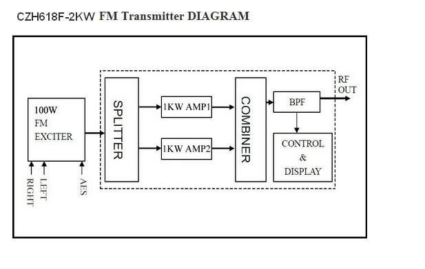 CZH618F-2KW Rack FM transmitter Professional 2KW FM radio