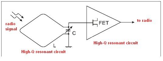 W31MS MW / SW loop active antenna BNIB for FM radio-FM