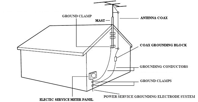 How to Ground my Outdoor Antenna?-News-FMUSER FM