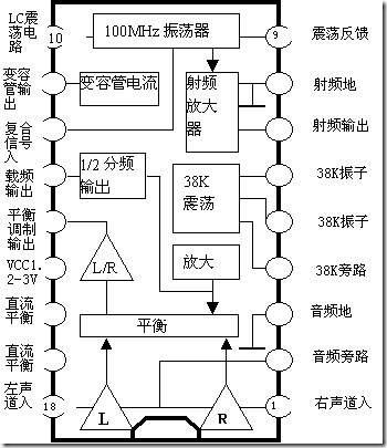 Tv Transmitter Block Diagram Function Generator Block