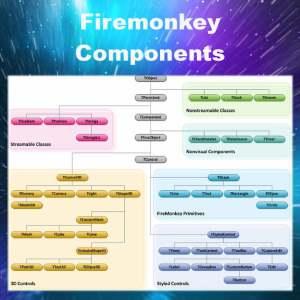 Delphi XE7 Firemonkey Building Components Documentation