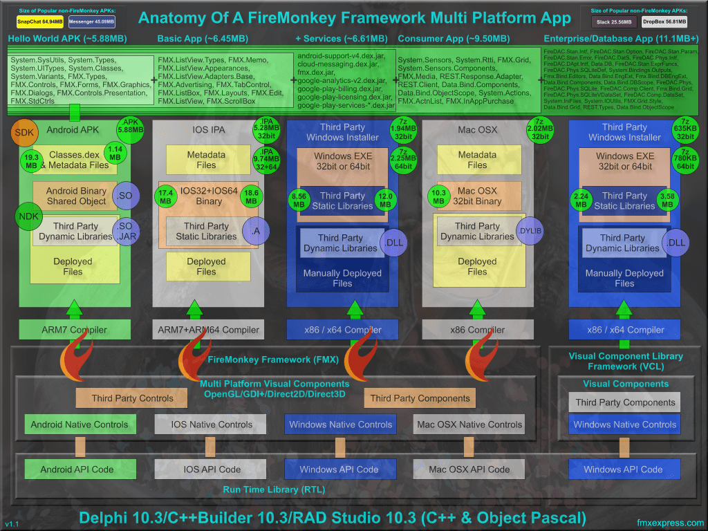 Anatomy Of A Delphi 10 3 Rio Firemonkey App On #Android, #IOS