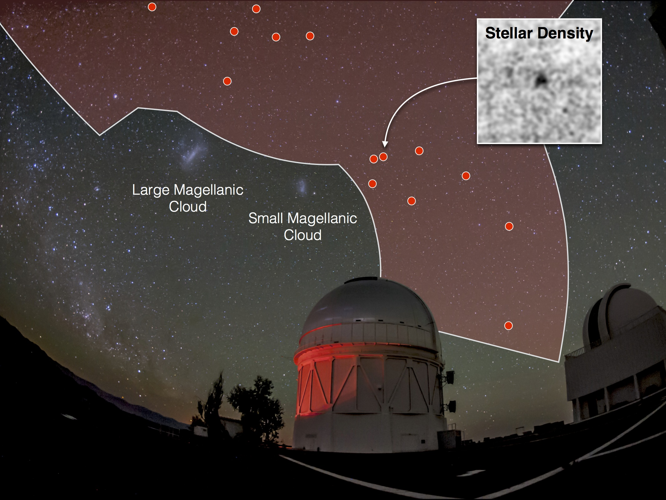 "The Dark Energy Survey has now mapped one-eighth of the full sky (red shaded region) using the Dark Energy Camera on the Blanco telescope at the Cerro Tololo Inter-American Observatory in Chile (foreground). This map has led to the discovery of 17 dwarf galaxy candidates in the past six months (red dots), including eight new candidates announced today. Several of the candidates are in close proximity to the two largest dwarf galaxies orbiting the Milky Way, the Large and Small Magellanic Clouds, both of which are visible to the unaided eye. By comparison, the new stellar systems are so faint that they are difficult to ""see"" even in the deep DES images and can be more easily visualized using maps of the stellar density (inset). Fourteen of the dwarf galaxy candidates found in DES data are visible in this particular image. Illustration: Dark Energy Survey Collaboration"