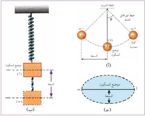 بحث شامل عن الحركة الدورانية Doc
