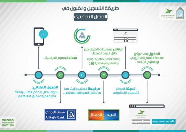 """جامعة الامام والتعليم عن بعد """" تدارس جامعه الامام """" وكيفية التسجيل"""