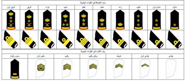 دليل الرتب العسكرية السعودية ( بالتفصيل )