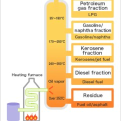 Oil Refining Process Diagram Venn Comparing Osmosis And Diffusion Foc - Cutting-edge Production Technology|a Quick Guide To Fuji