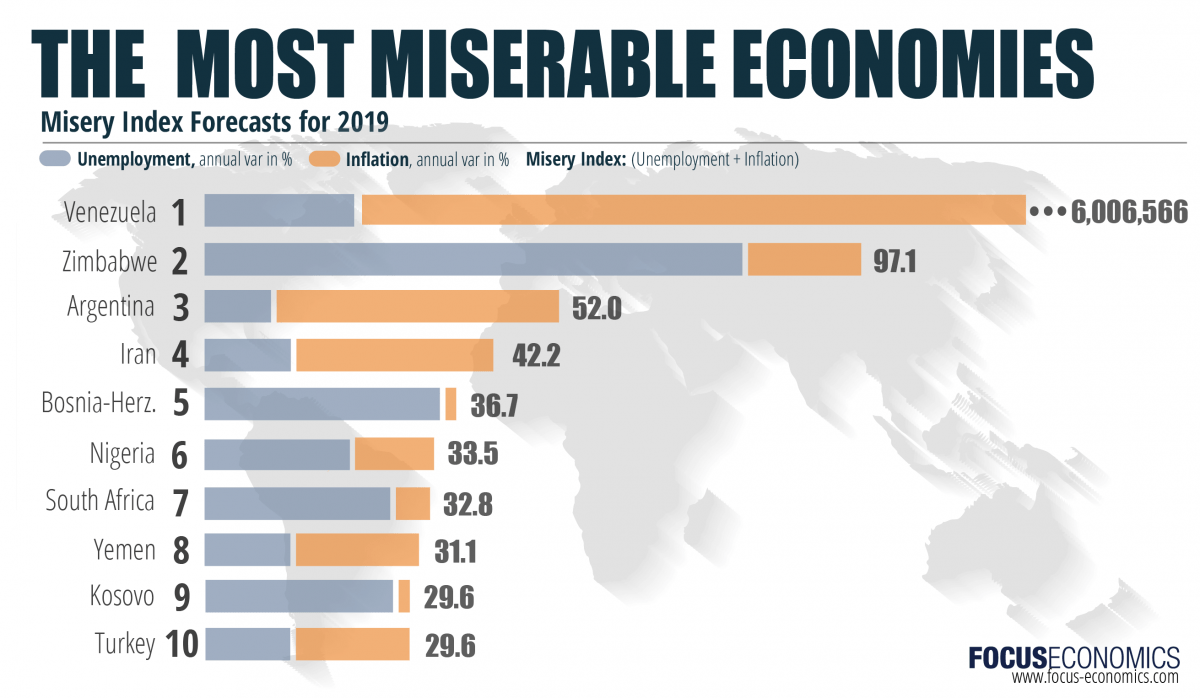 Misery Index: Which will be the most miserable economies in 2019?