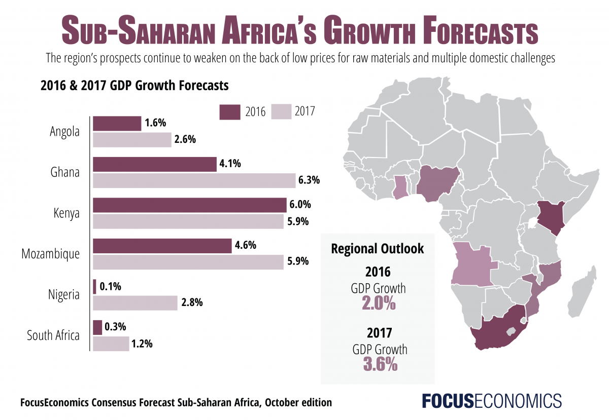 Sub Saharan Africa S Amp Growth Rates