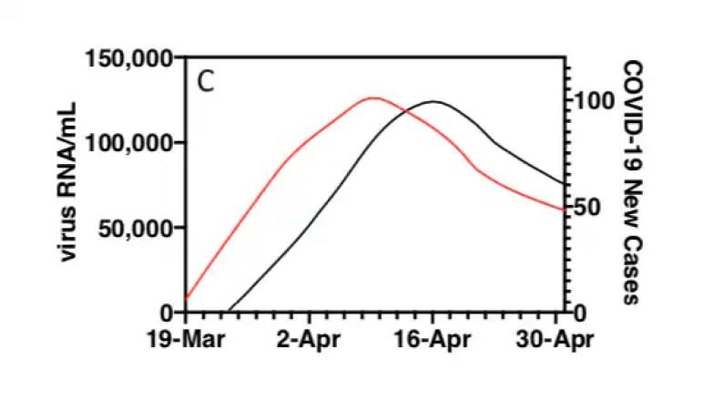 RNA del SARS-CoV-2 nelle acque reflue