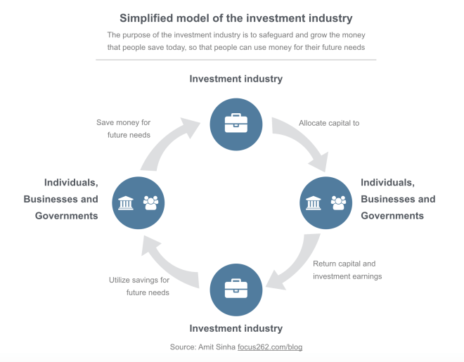 Simplified model of investment industry