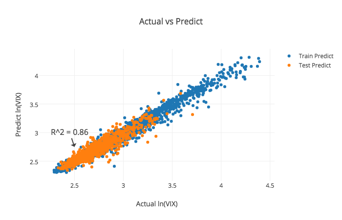 Can machine learning predict asset price movements? – The Thought