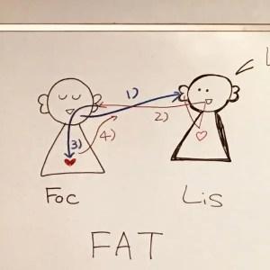 FATの図解