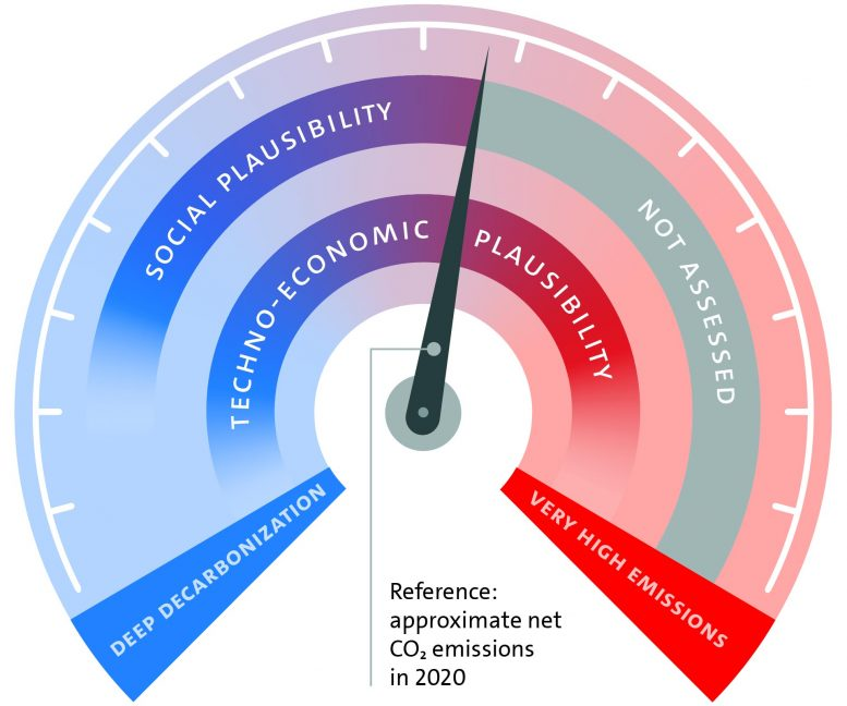 Plausibility of Net Global CO2 Emissions by 2050