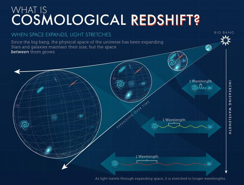 What is Cosmological Redshift Crop