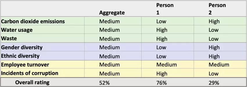 """Table 3. Example of mass """"personalized"""" advisory implementations, covering bonds and equities, could combine each individual investor's preferences across all 5-10 standardized, simplified measures."""
