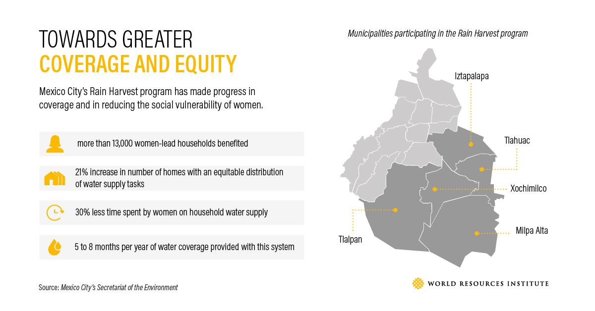 Toward greater water coverage and equity (Credit: WRI)