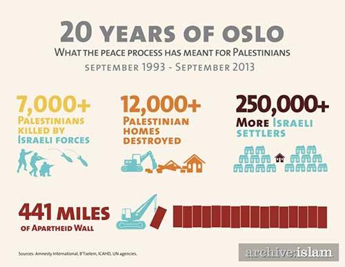 https://i0.wp.com/www.fogcityjournal.com/wordpress/wp-content/plugins/2013/10/israel-palestine-infograph.jpg